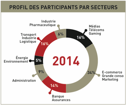 Big Data Paris - Profils